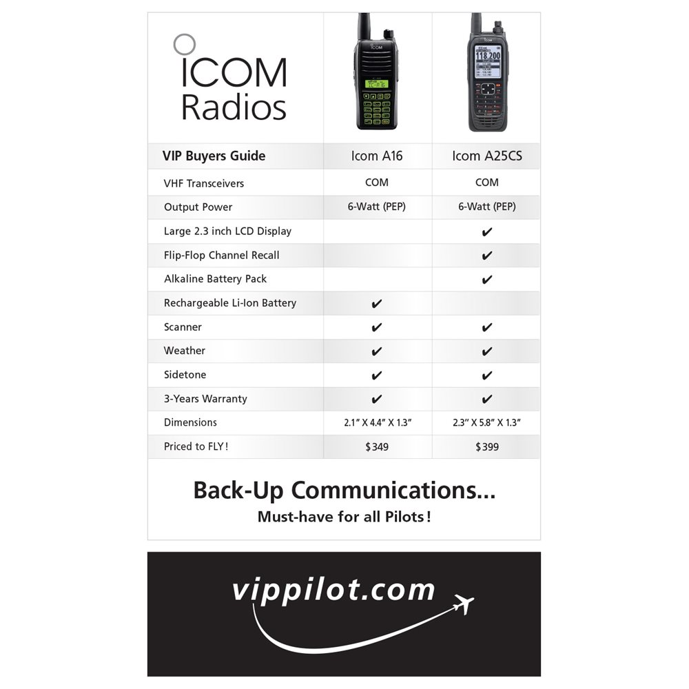 Icom Buyer's Guide