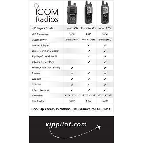 Icom Buyer's Guide