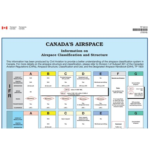 Canada's Airspace Poster